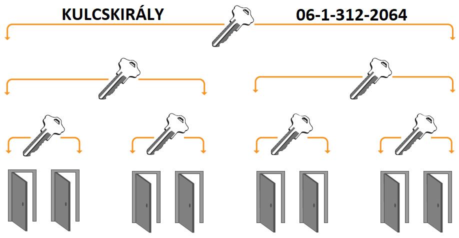 kulcskirály, kulcskirály Budapest, kulcsmásolás, kulcsmásolás Budapest, kulcsmásolás Pest megye
